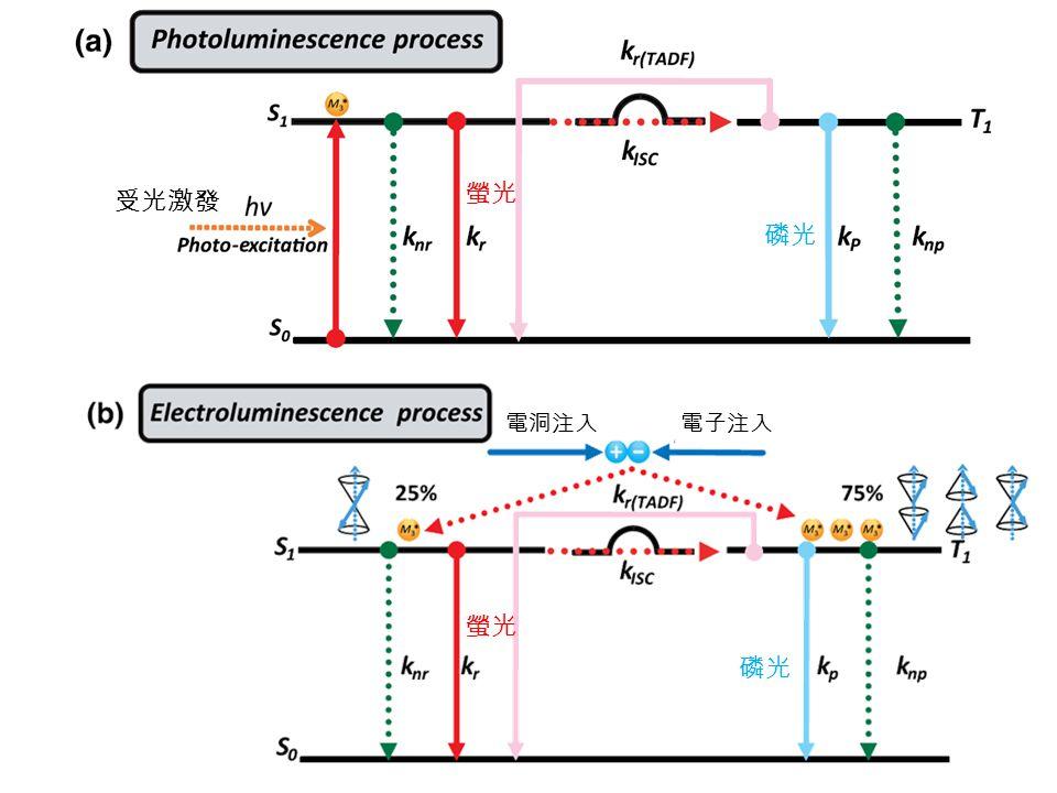 螢光 受光激發 磷光 電洞注入 電子注入 螢光 磷光