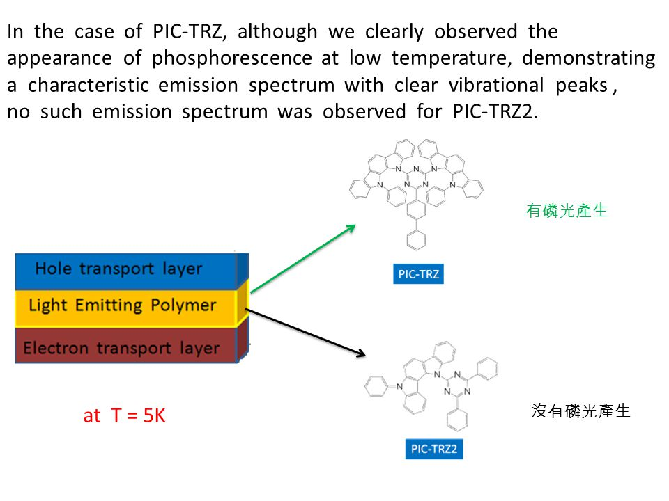 no such emission spectrum was observed for PIC-TRZ2.