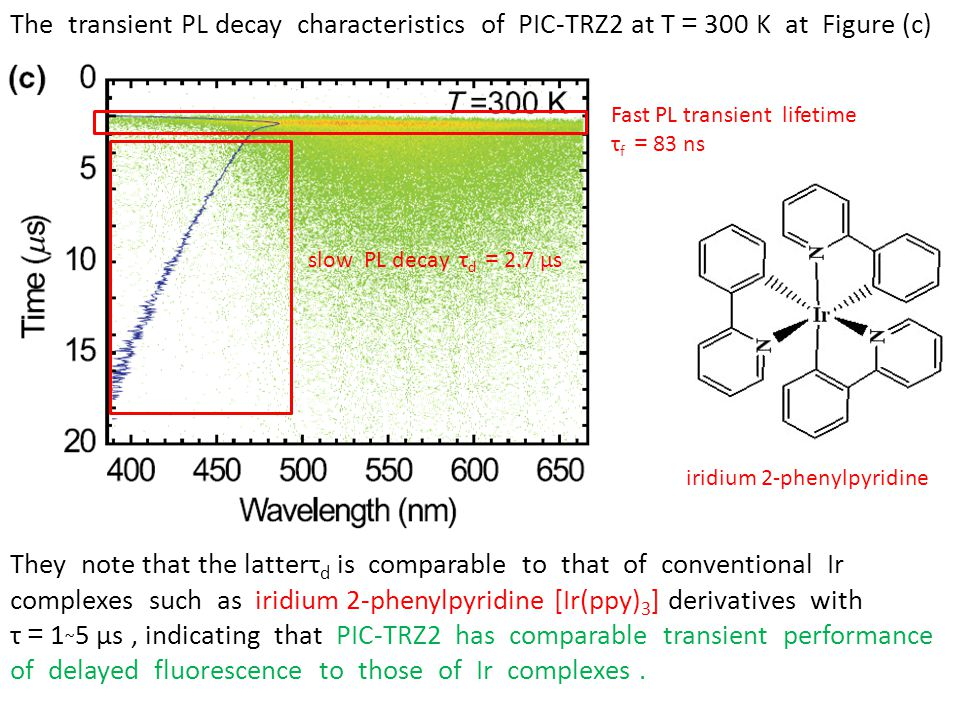 The transient PL decay characteristics of PIC-TRZ2 at T=300 K at Figure (c)