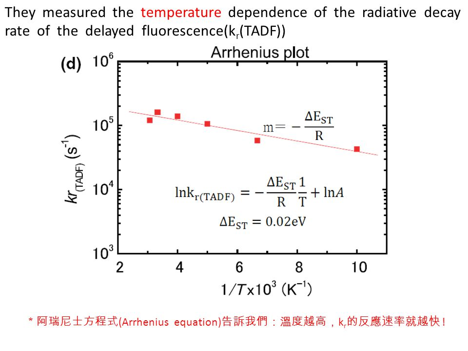 They measured the temperature dependence of the radiative decay rate of the delayed fluorescence(kr(TADF))