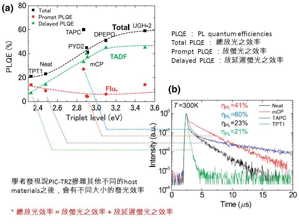 PLQE : PL quantum efficiencies