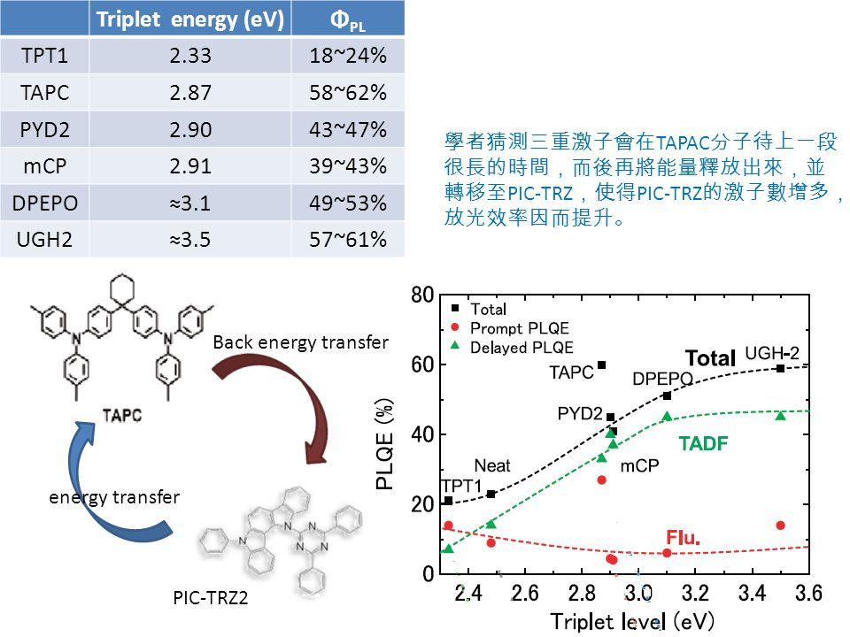 Triplet energy (eV) ΦPL