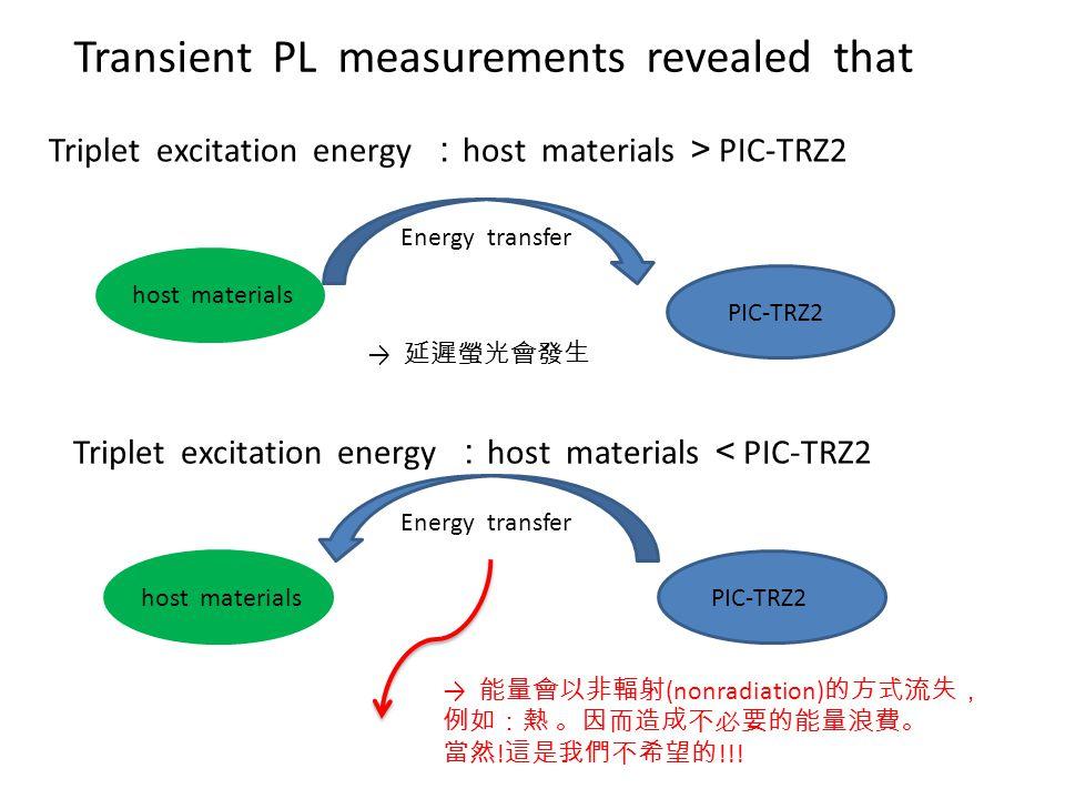 Transient PL measurements revealed that