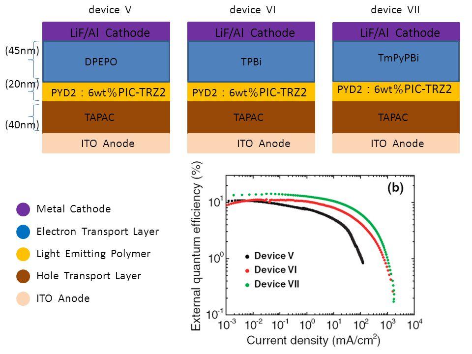 LiF/Al Cathode LiF/Al Cathode LiF/Al Cathode device V device VI