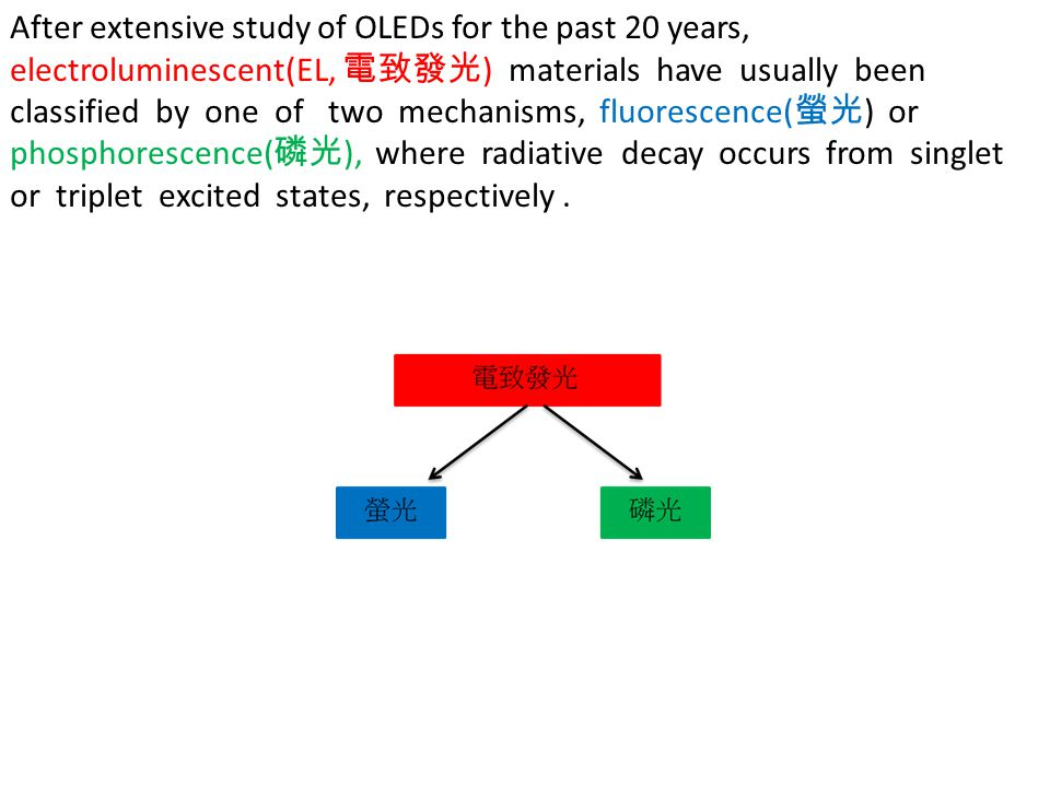 After extensive study of OLEDs for the past 20 years, electroluminescent(EL, 電致發光) materials have usually been classified by one of two mechanisms, fluorescence(螢光) or phosphorescence(磷光), where radiative decay occurs from singlet or triplet excited states, respectively .