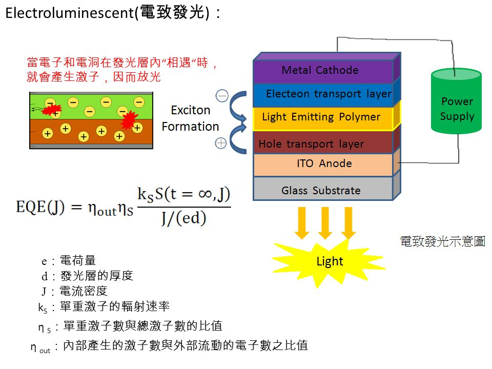 Electroluminescent(電致發光):