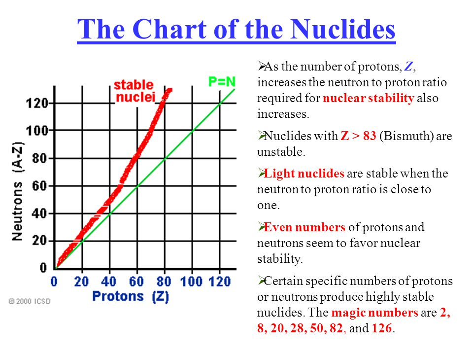 The Chart of the Nuclides