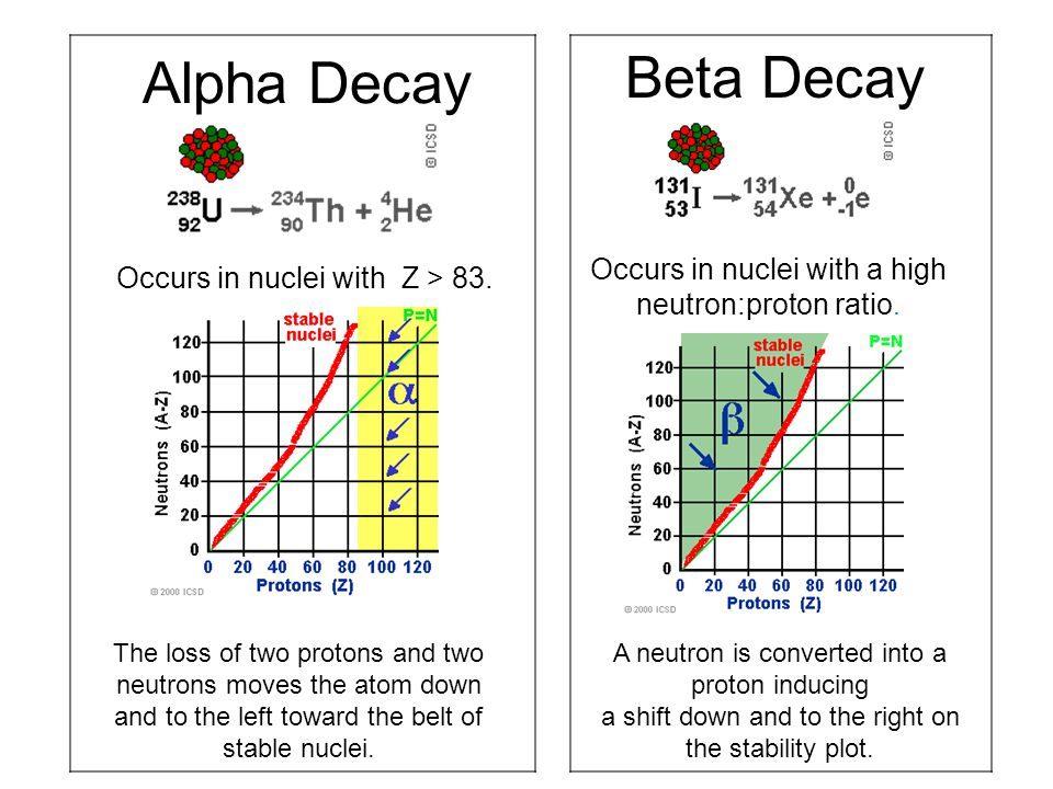 Alpha Decay Beta Decay. Occurs in nuclei with a high neutron:proton ratio. Occurs in nuclei with Z > 83.
