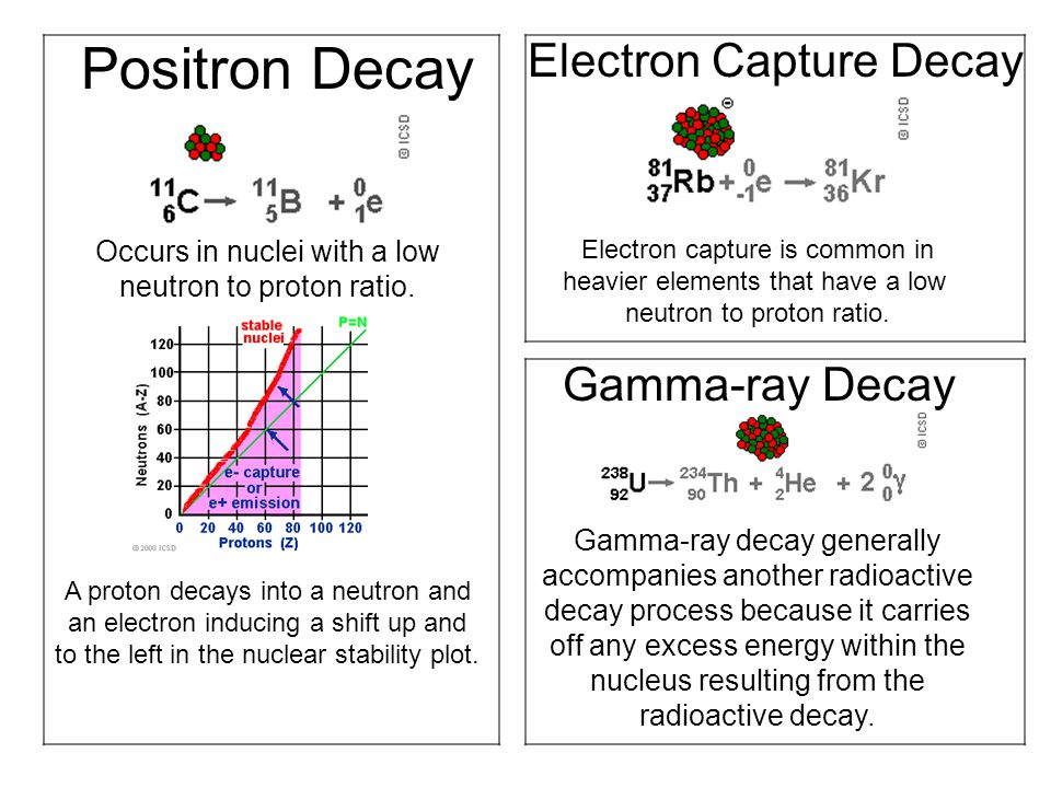 Positron Decay Electron Capture Decay Gamma-ray Decay