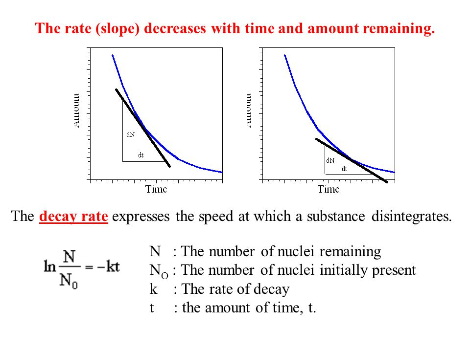 The rate (slope) decreases with time and amount remaining.