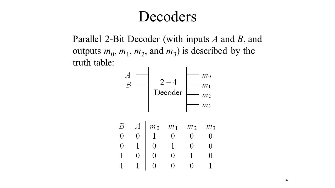 Decoders Parallel 2-Bit Decoder (with inputs A and B, and outputs m0, m1, m2, and m3) is described by the truth table: