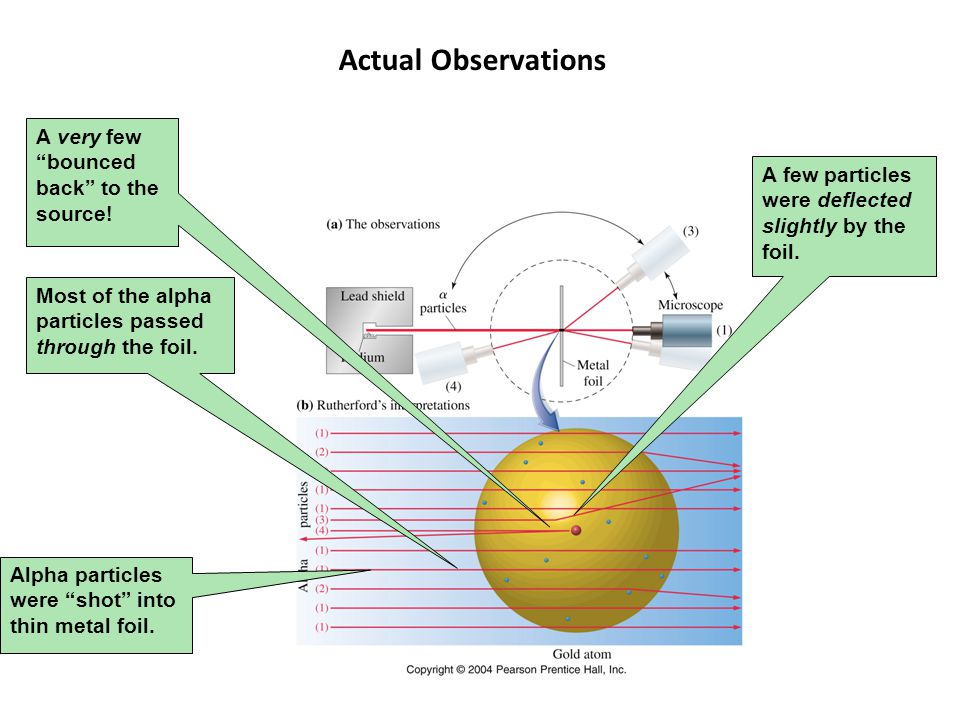Actual Observations A very few bounced back to the source!