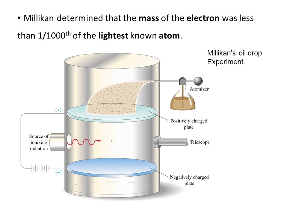 Millikan determined that the mass of the electron was less than 1/1000th of the lightest known atom.