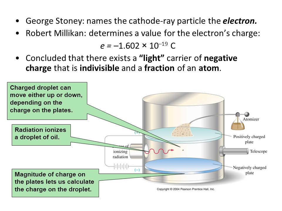 George Stoney: names the cathode-ray particle the electron.
