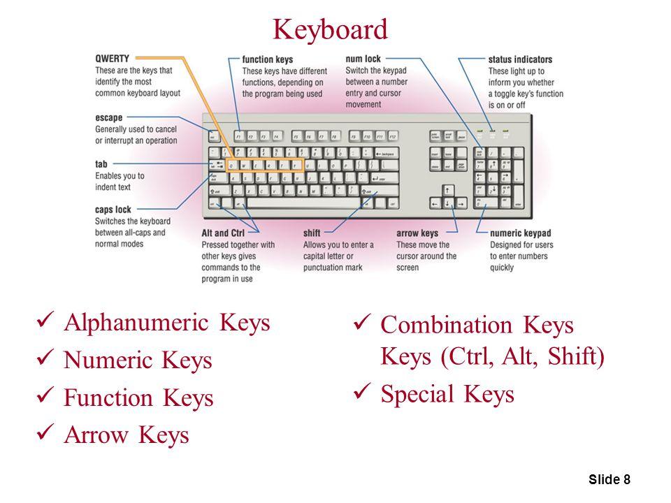 Keyboard Alphanumeric Keys Combination Keys Keys (Ctrl, Alt, Shift)