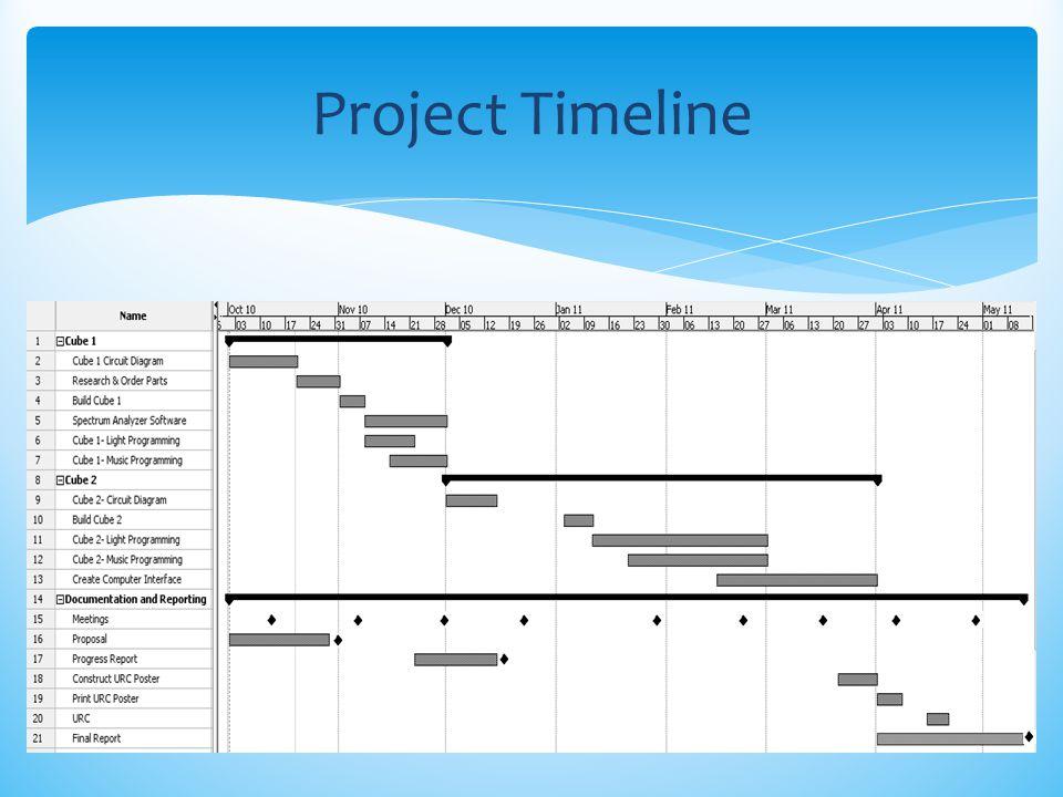 Project Timeline Kendra