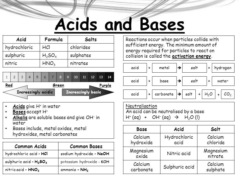 Acids and Bases Acid Formula Salts hydrochloric HCl chlorides