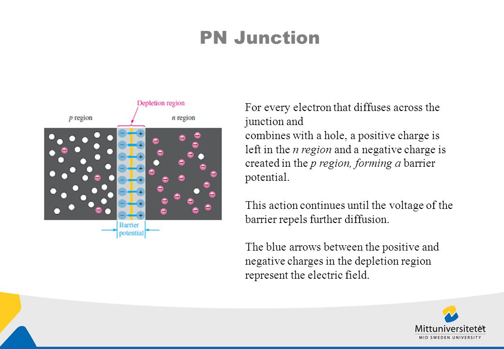 PN Junction For every electron that diffuses across the junction and