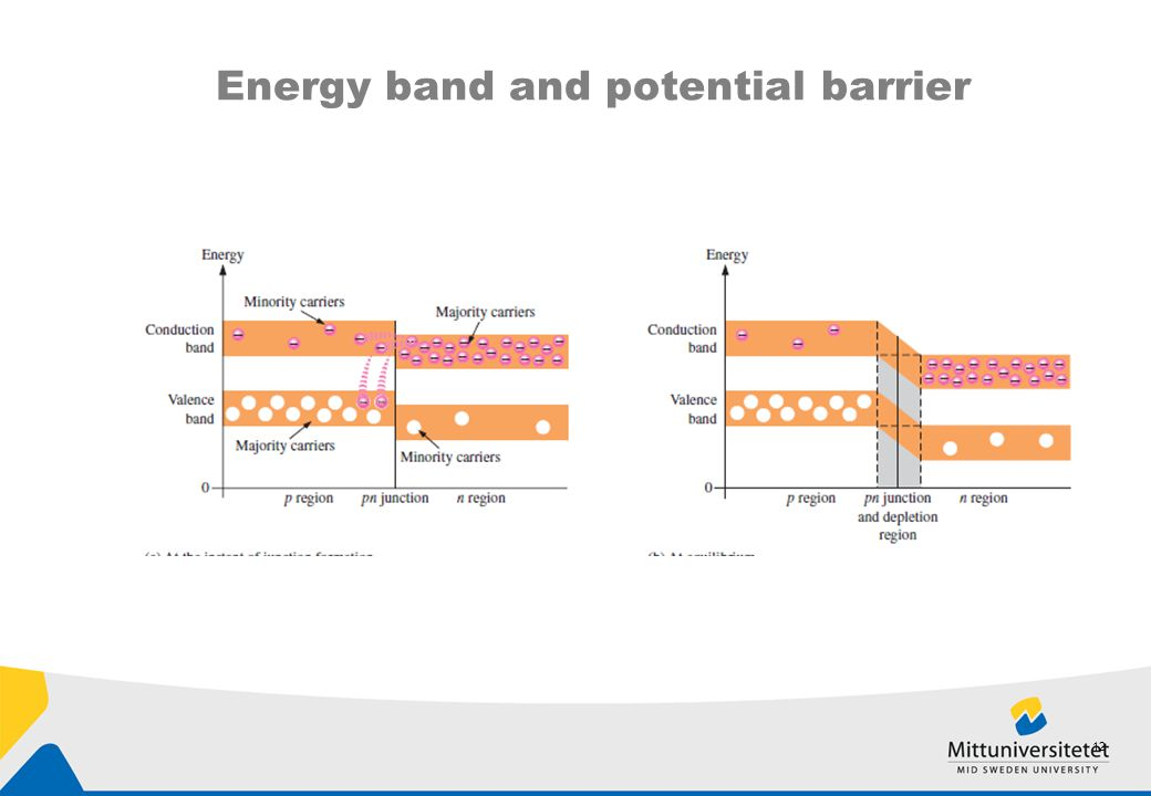 Energy band and potential barrier