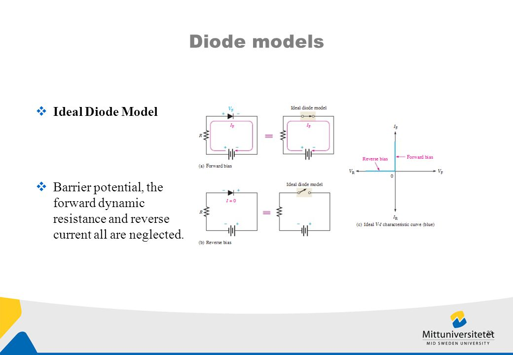 Diode models Ideal Diode Model