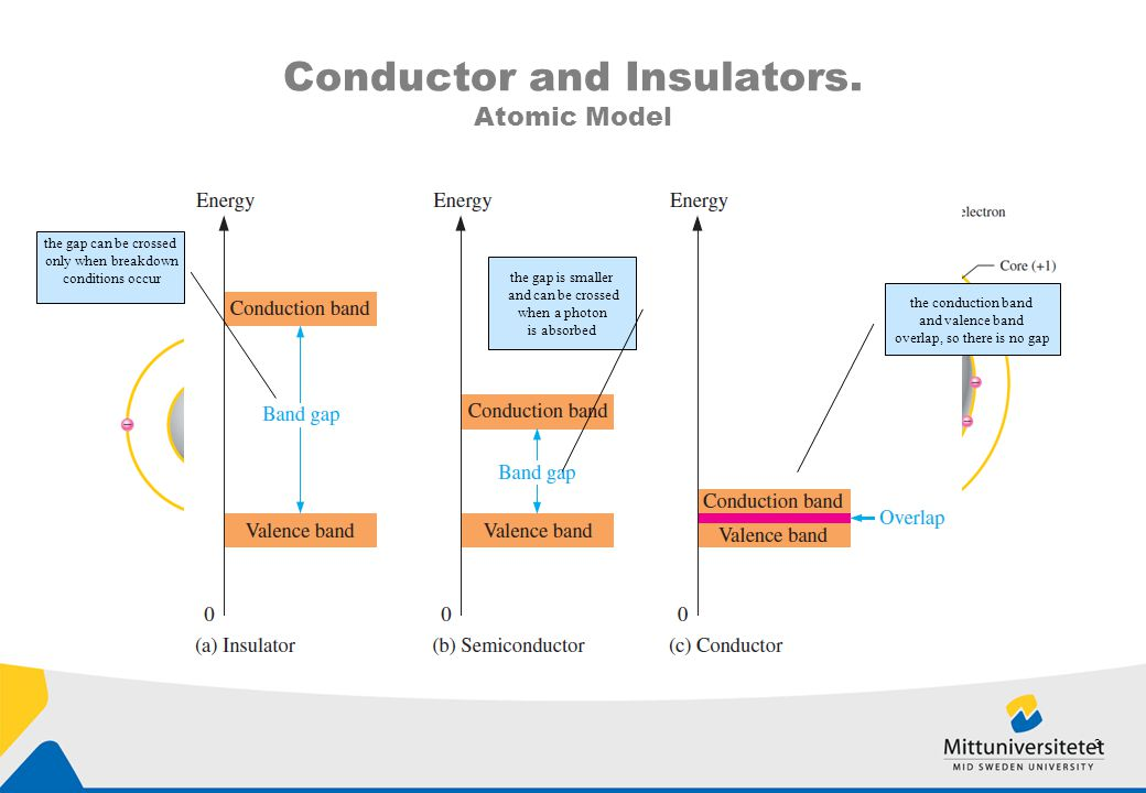 Conductor and Insulators. Atomic Model