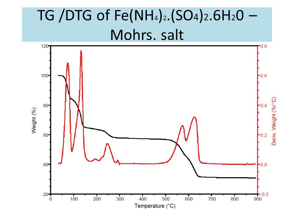TG /DTG of Fe(NH4)2.(SO4)2.6H20 – Mohrs. salt