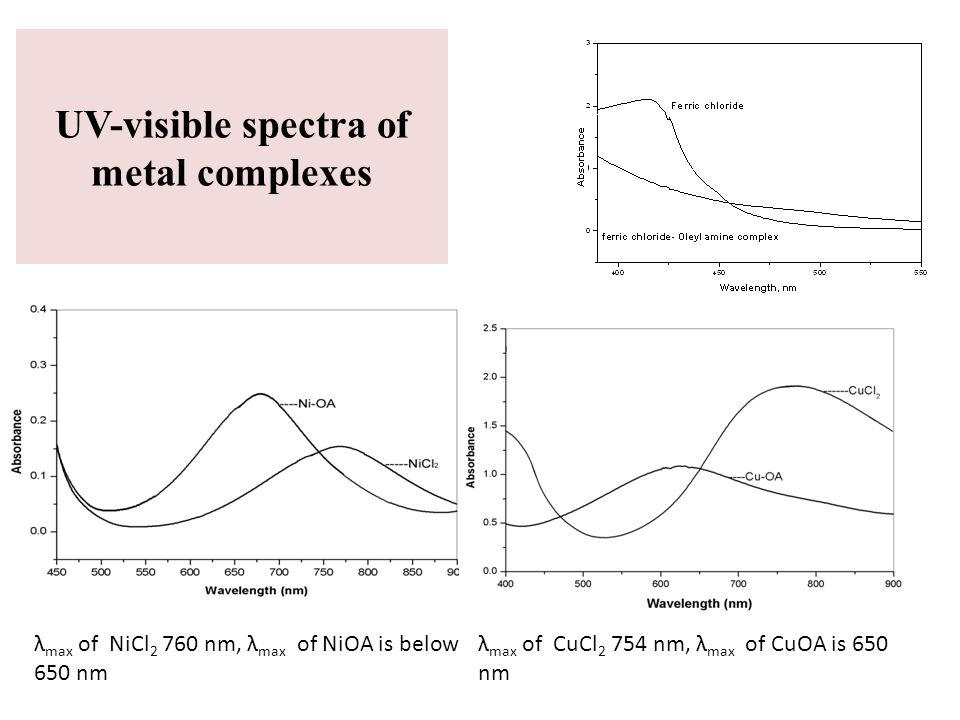 UV-visible spectra of metal complexes