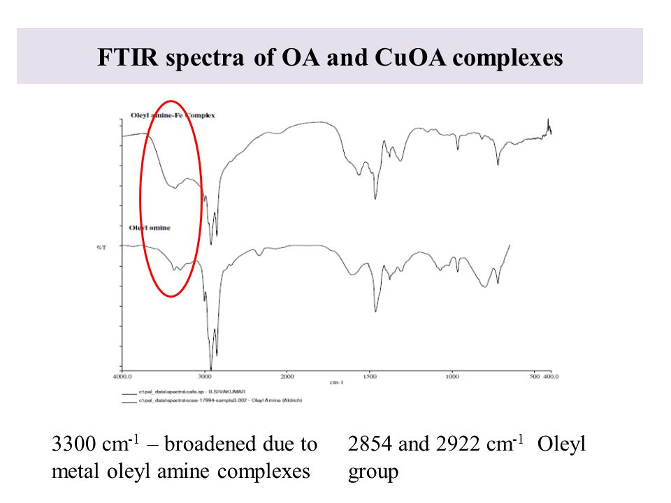 FTIR spectra of OA and CuOA complexes
