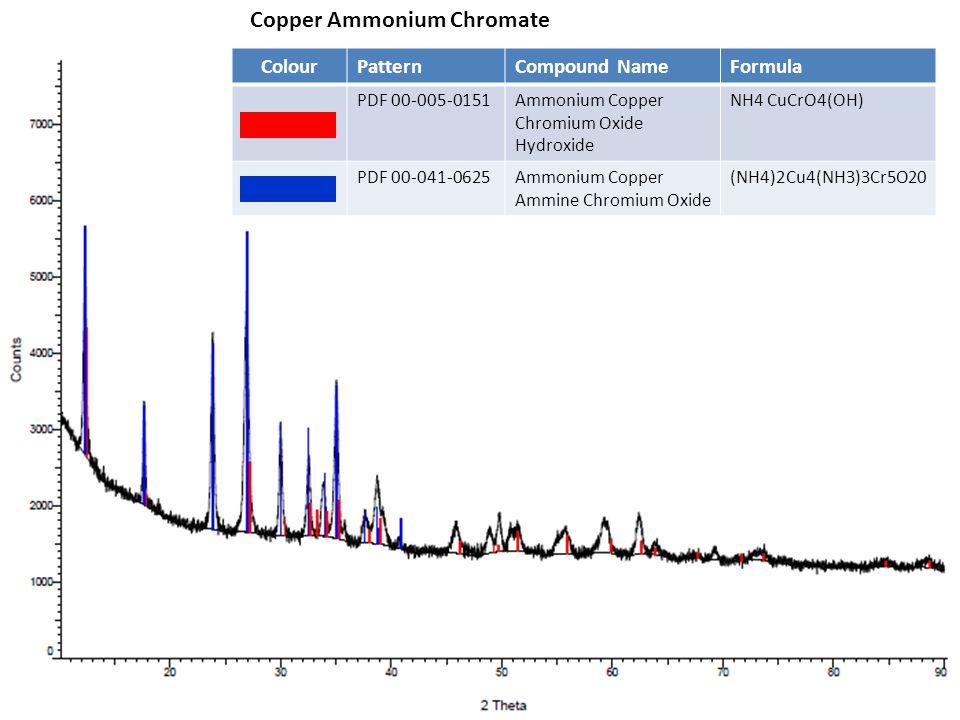 Copper Ammonium Chromate