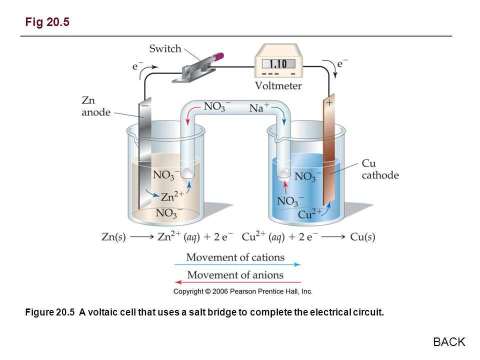 Fig 20.5 Figure 20.5 A voltaic cell that uses a salt bridge to complete the electrical circuit.