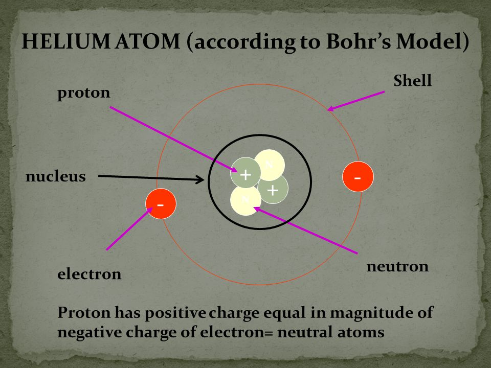 HELIUM ATOM (according to Bohr's Model)