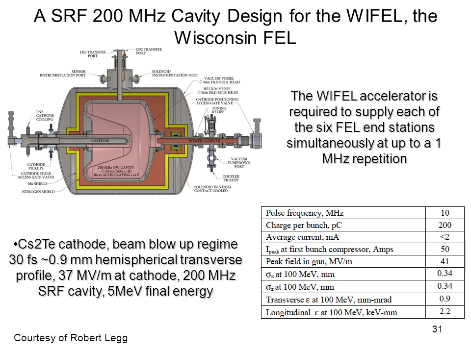 A SRF 200 MHz Cavity Design for the WIFEL, the Wisconsin FEL