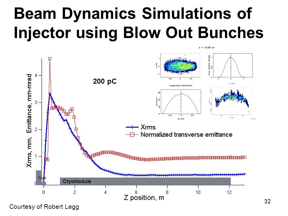 Beam Dynamics Simulations of Injector using Blow Out Bunches