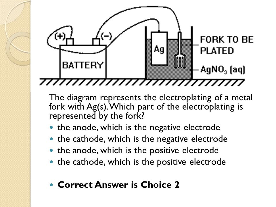 The diagram represents the electroplating of a metal fork with Ag(s)