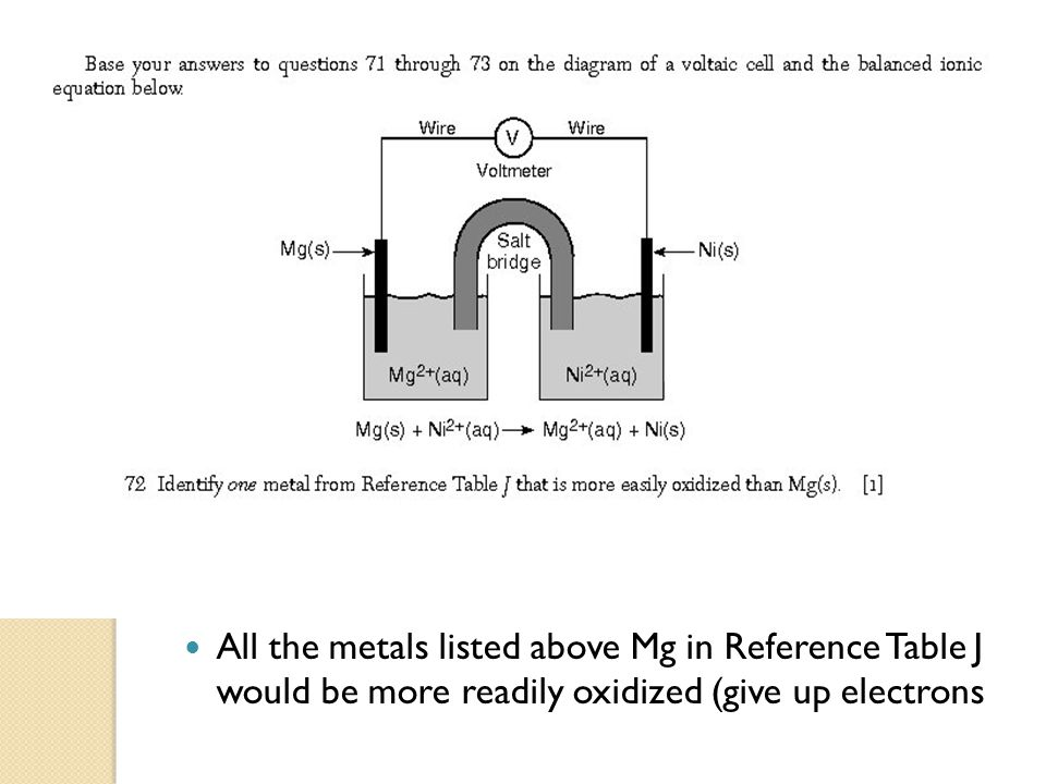 All the metals listed above Mg in Reference Table J would be more readily oxidized (give up electrons