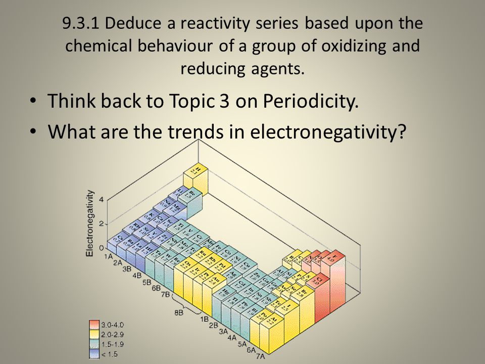 Think back to Topic 3 on Periodicity.