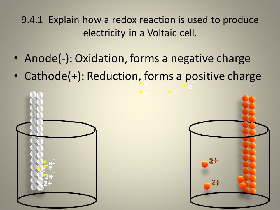Anode(-): Oxidation, forms a negative charge