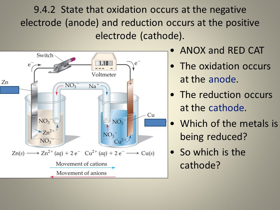 9.4.2 State that oxidation occurs at the negative electrode (anode) and reduction occurs at the positive electrode (cathode).