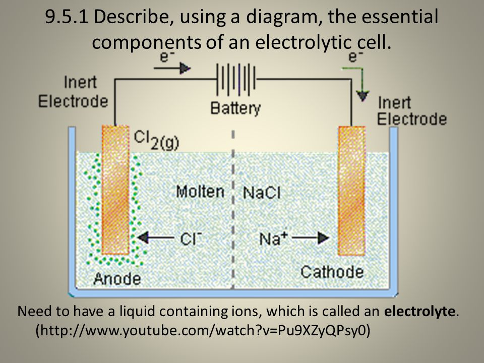 9.5.1 Describe, using a diagram, the essential components of an electrolytic cell.