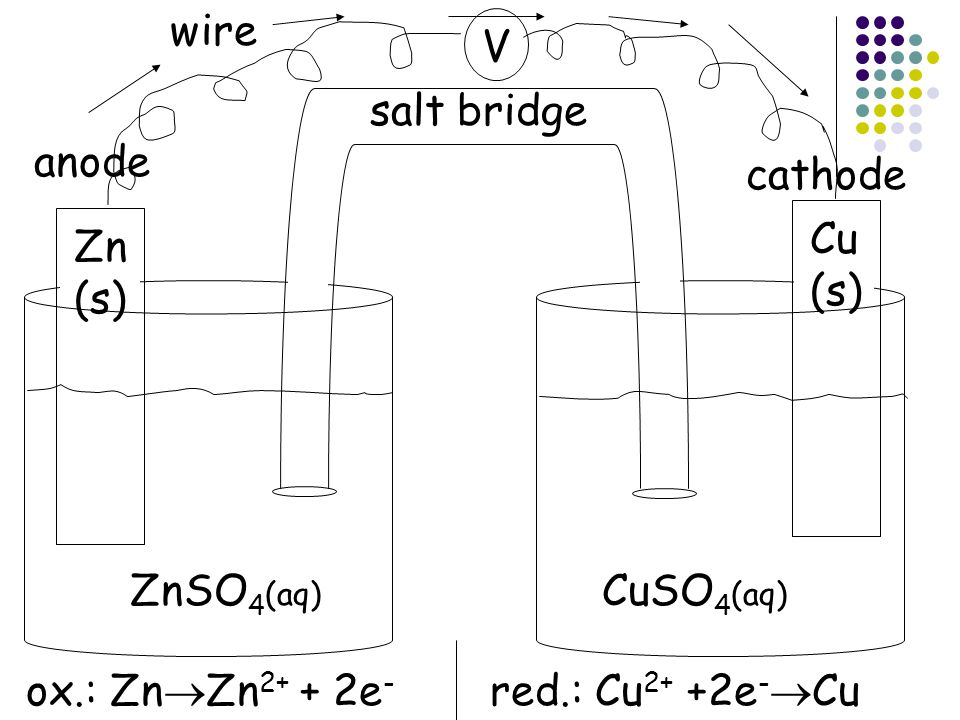 wire V. salt bridge. anode. cathode.
