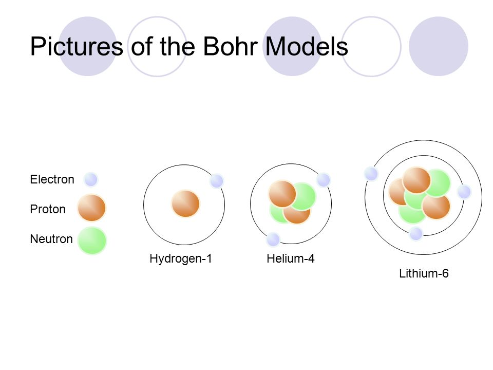 Pictures of the Bohr Models