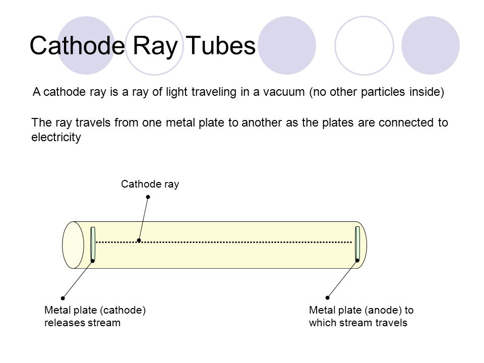 Cathode Ray Tubes A cathode ray is a ray of light traveling in a vacuum (no other particles inside)