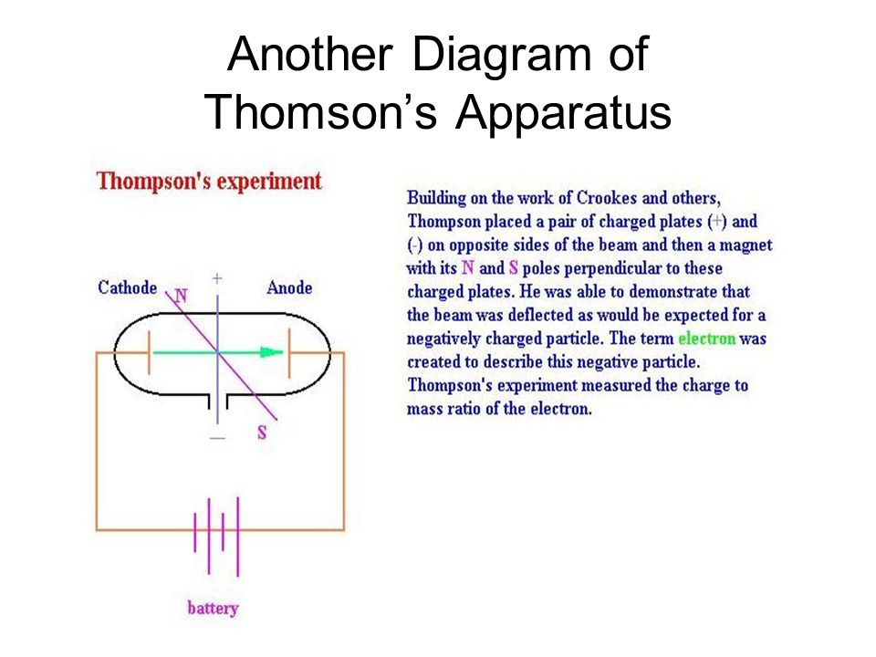 Another Diagram of Thomson's Apparatus