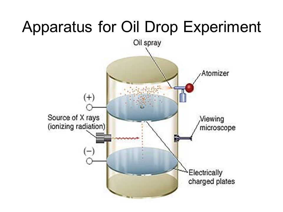 Apparatus for Oil Drop Experiment