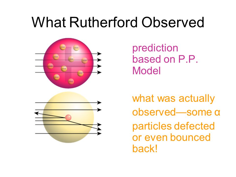 What Rutherford Observed