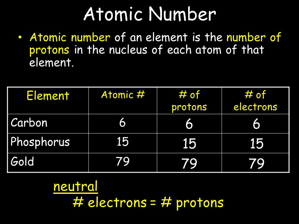 Atomic Number 6 6 15 15 79 79 In a neutral atom: