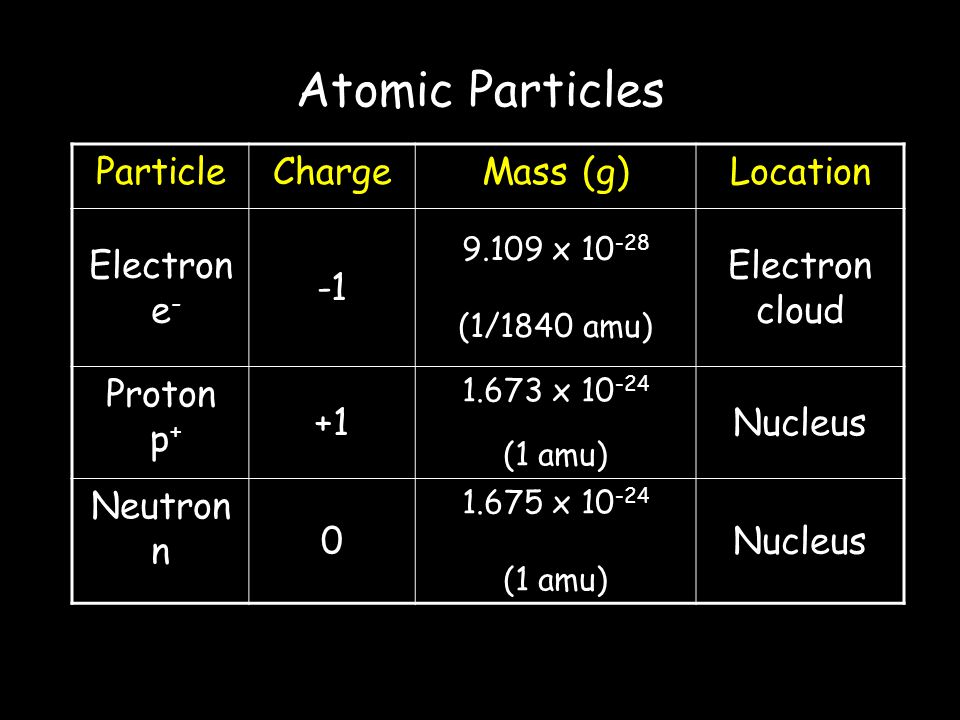 Atomic Particles Particle Charge Mass (g) Location Electron e- -1