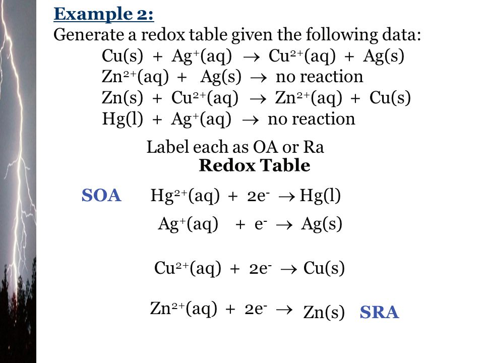 Example 2: Generate a redox table given the following data: Cu(s) + Ag+(aq)  Cu2+(aq) + Ag(s)