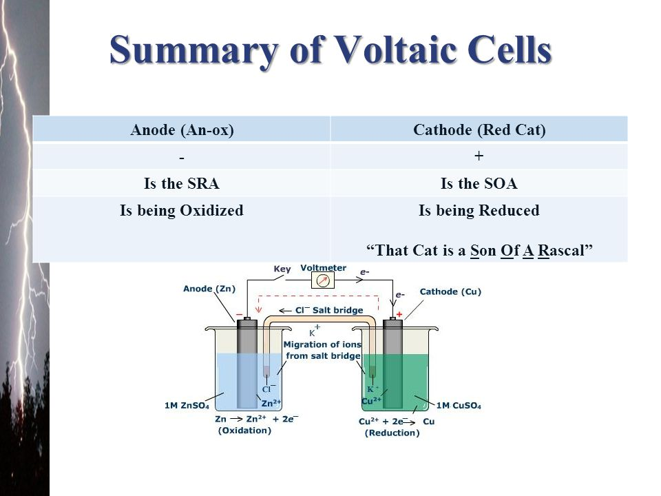 Summary of Voltaic Cells
