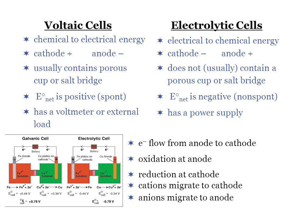 Voltaic Cells Electrolytic Cells chemical to electrical energy